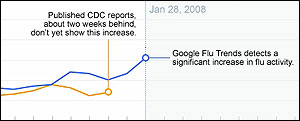 graph of flu vs. google search trends