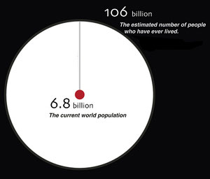 excerpt of the population of the dead chart