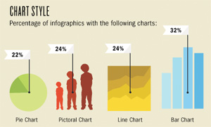 excerpt of Ivan Cash's infographic of infographics